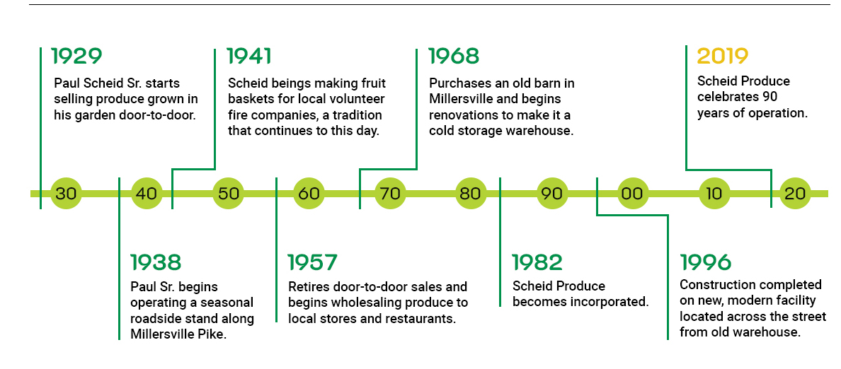 A Timeline of Our Company